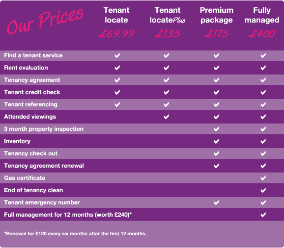 Choose from 4 PACKAGEs - starting at £69.99 - Only payable when tenant moves in.